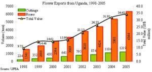 Uganda flower exports
