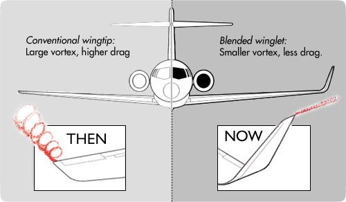 Vortex dynamics, via www.aviationpartners.com